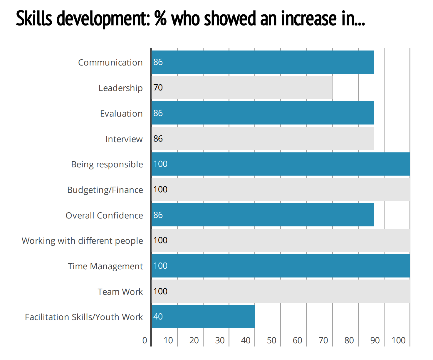 Skills development: % who showed an increase in...